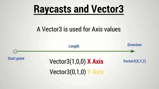 Raycasting and Vector 3 Values