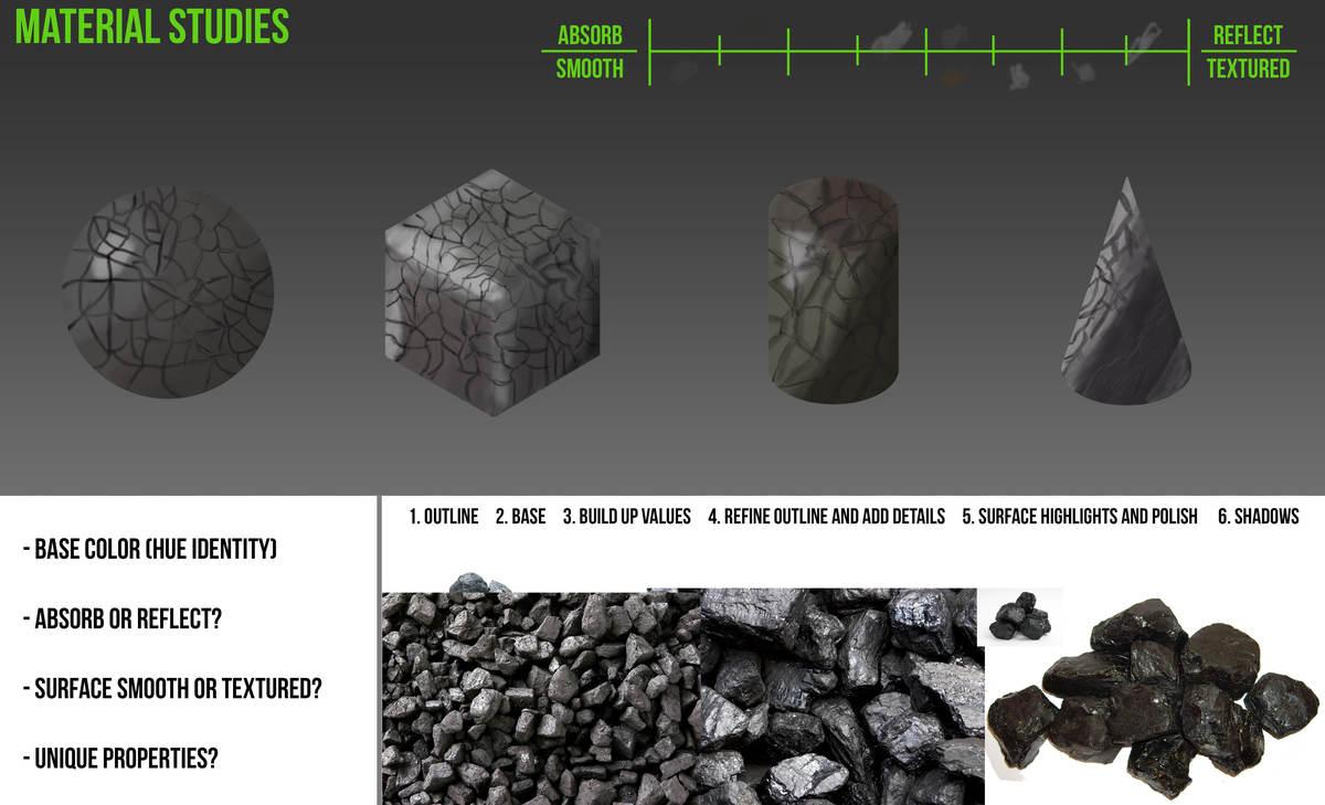 Coal Material